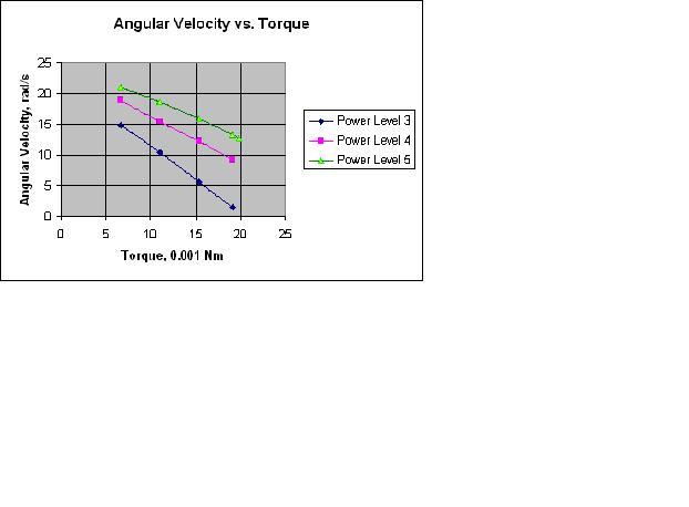 Measuring torque of electrical motor for Measuring electric motor torque